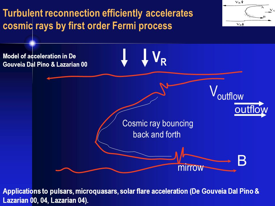 B Cosmic ray bouncing back and forth outflow VRVR mirrow V outflow Turbulent reconnection efficiently accelerates cosmic rays by first order Fermi process Model of acceleration in De Gouveia Dal Pino & Lazarian 00 Applications to pulsars, microquasars, solar flare acceleration (De Gouveia Dal Pino & Lazarian 00, 04, Lazarian 04).