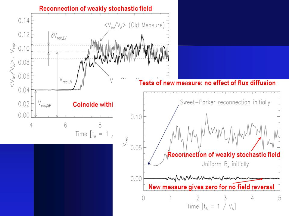 Coincide within fluctuations Reconnection of weakly stochastic field New measure gives zero for no field reversal Tests of new measure: no effect of flux diffusion Reconnection of weakly stochastic field