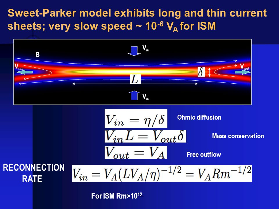 Sweet-Parker model exhibits long and thin current sheets; very slow speed ~ 10 -6 V A for ISM Ohmic diffusion Mass conservation Free outflow V in B V out RECONNECTION RATE For ISM Rm>10 12.