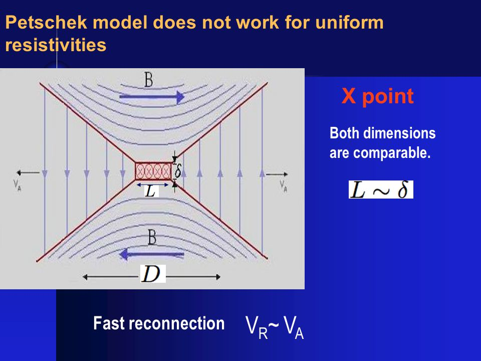 Fast reconnection X point VR~ VAVR~ VA Petschek model does not work for uniform resistivities Both dimensions are comparable.