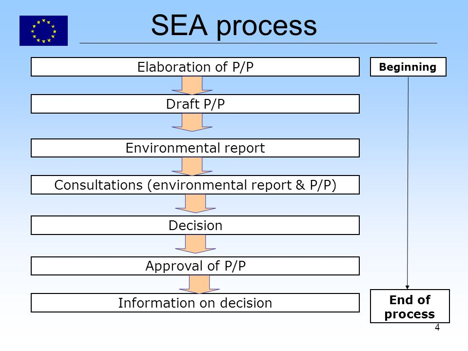 4 SEA process Elaboration of P/P Draft P/P Environmental report Consultations (environmental report & P/P) Decision Approval of P/P Information on dec