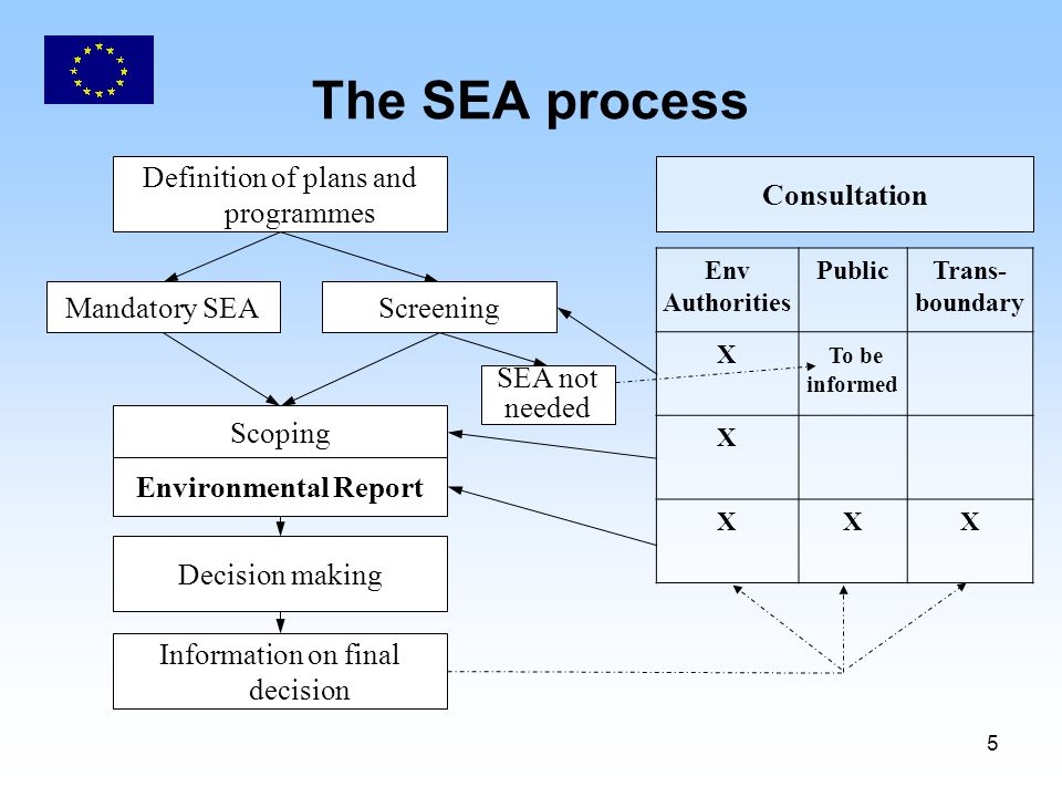 5 The SEA process Env Authorities PublicTrans- boundary X To be informed X XXX Consultation Definition of plans and programmes Scoping Environmental Report Information on final decision Decision making Mandatory SEAScreening SEA not needed