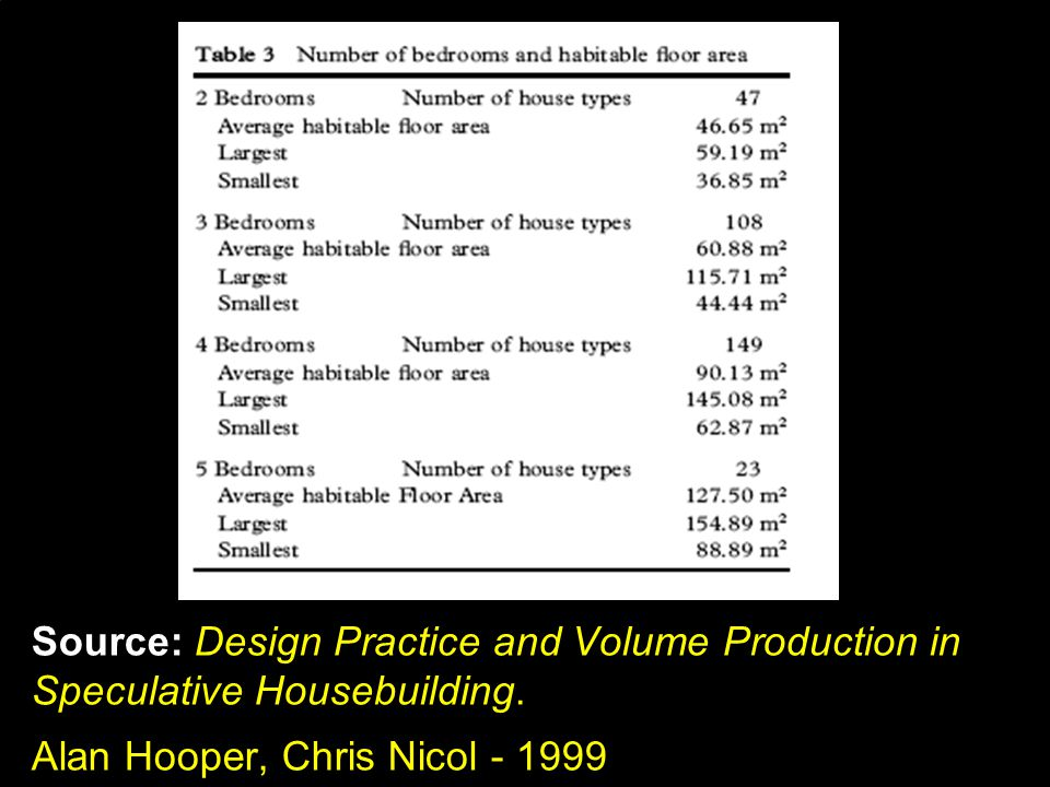 Source: Design Practice and Volume Production in Speculative Housebuilding.