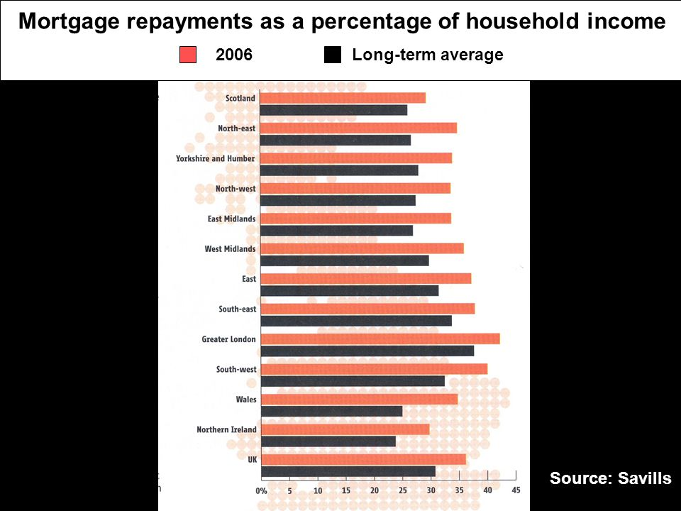 Source: Savills Mortgage repayments as a percentage of household income Long-term average2006