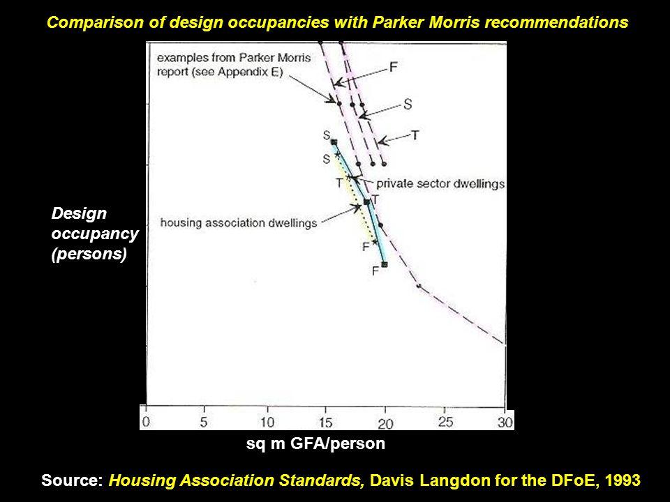 Comparison of design occupancies with Parker Morris recommendations Source: Housing Association Standards, Davis Langdon for the DFoE, 1993 sq m GFA/person Design occupancy (persons)