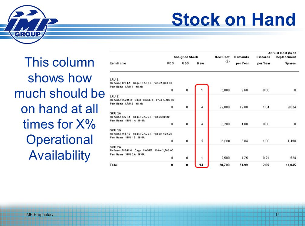 IMP Proprietary17 Stock on Hand This column shows how much should be on hand at all times for X% Operational Availability