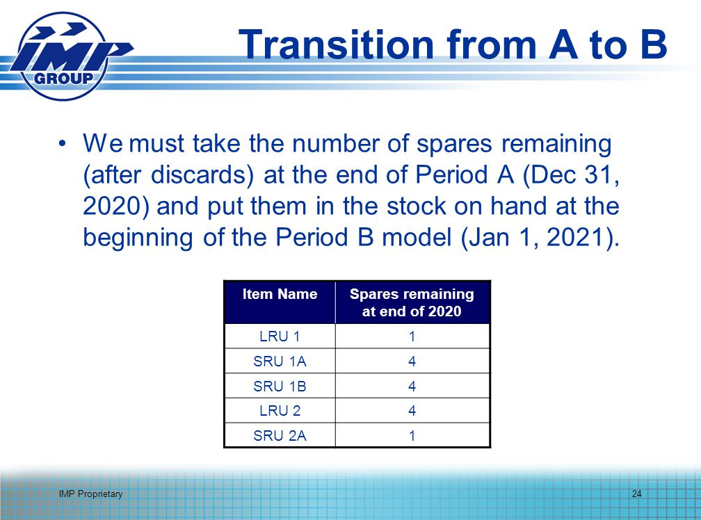 IMP Proprietary24 Transition from A to B We must take the number of spares remaining (after discards) at the end of Period A (Dec 31, 2020) and put them in the stock on hand at the beginning of the Period B model (Jan 1, 2021).