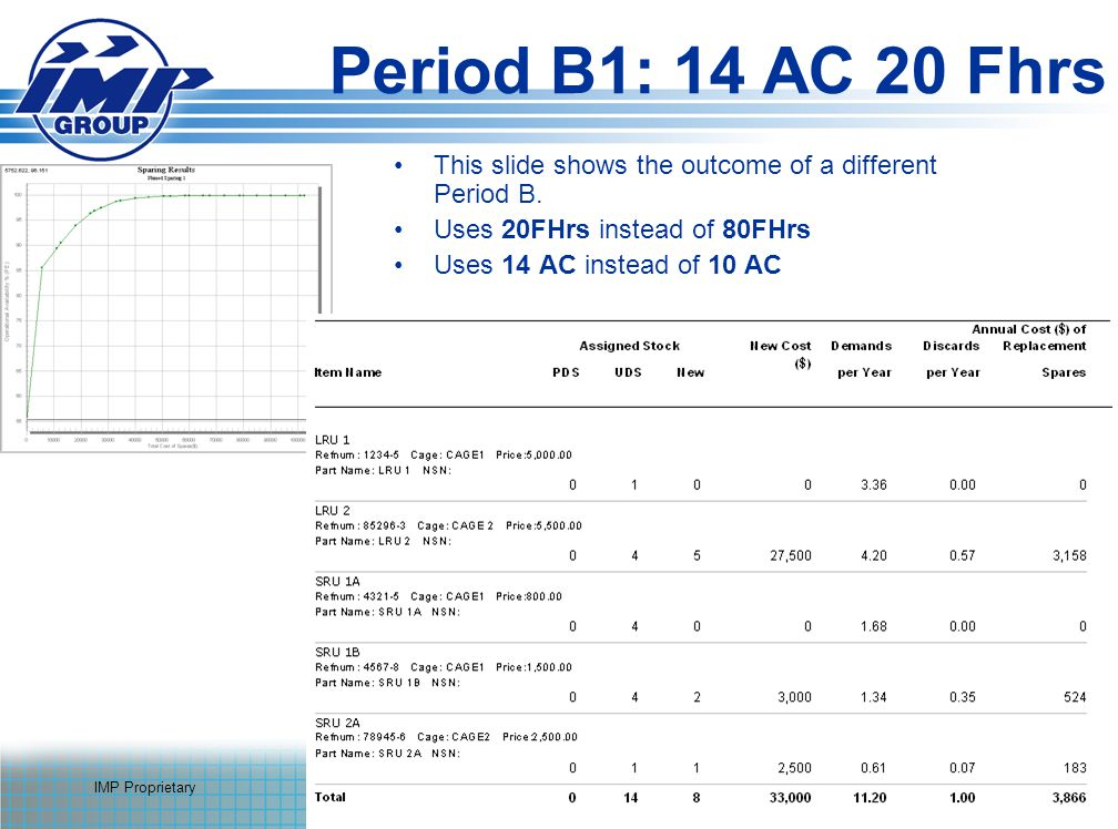 IMP Proprietary29 Period B1: 14 AC 20 Fhrs This slide shows the outcome of a different Period B.