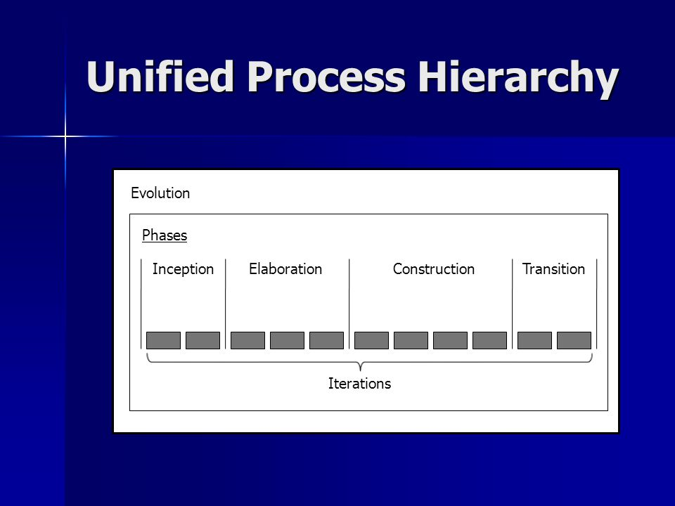 Unified Process Hierarchy Evolution Phases InceptionElaborationConstructionTransition Iterations