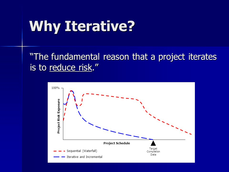 Why Iterative.