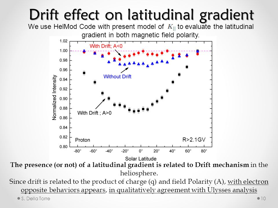 S. Della Torre10 Drift effect on latitudinal gradient We use HelMod Code with present model of to evaluate the latitudinal gradient in both magnetic f