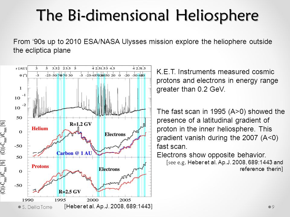 S. Della Torre9 The Bi-dimensional Heliosphere From '90s up to 2010 ESA/NASA Ulysses mission explore the heliophere outside the ecliptica plane K.E.T.