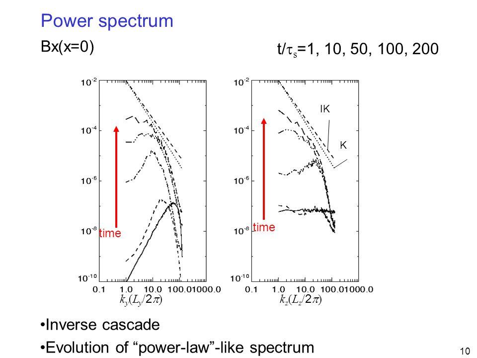 "10 Power spectrum Bx(x=0) t/  s =1, 10, 50, 100, 200 Inverse cascade Evolution of ""power-law""-like spectrum ky(Ly/2)ky(Ly/2) K IK time kz(Lz/2)kz("