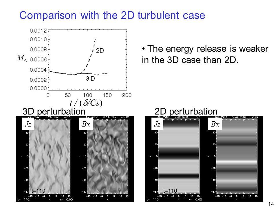 14 MAMA t / (  /Cs) 3D perturbation Comparison with the 2D turbulent case 2D 2D perturbation 3D3D The energy release is weaker in the 3D case than 2D