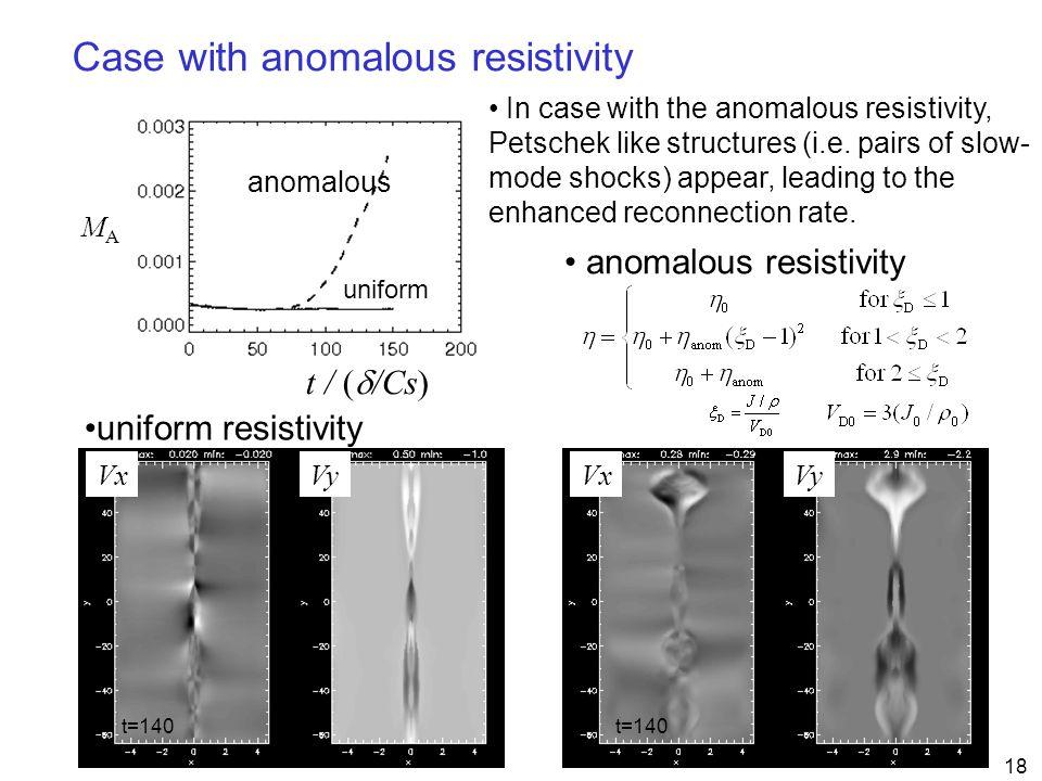 18 uniform anomalous MAMA t / (  /Cs) VxVy VxVy anomalous resistivity uniform resistivity Case with anomalous resistivity t=140 In case with the anom