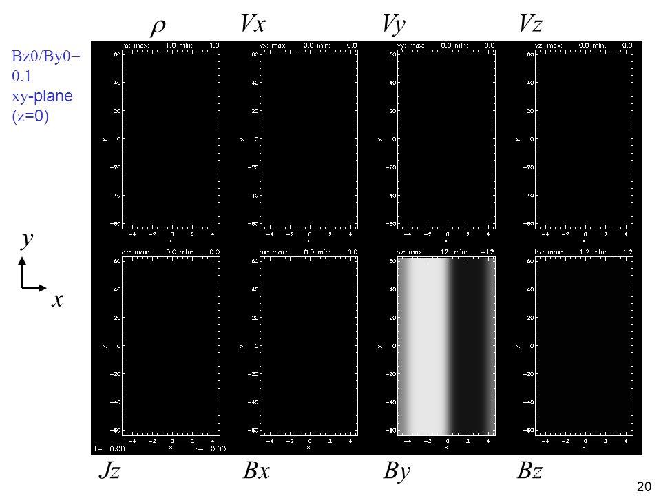 20 Bz0/By0= 0.1 xy -plane ( z =0) x y  Jz VxVyVz BxByBz