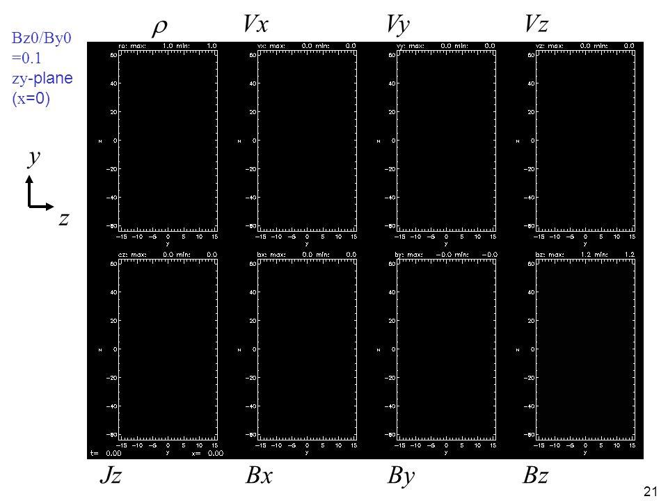 21 Bz0/By0 =0.1 zy- plane ( x =0) z y  Jz VxVyVz BxByBz