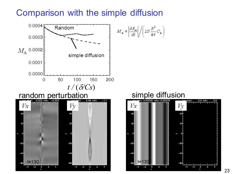 23 MAMA t / (  /Cs) VxVyVxVy random perturbation Comparison with the simple diffusion t=130 Random simple diffusion