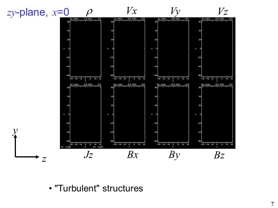 7 zy -plane, x =0 z y  Jz Vx Vy Vz BxBy Bz