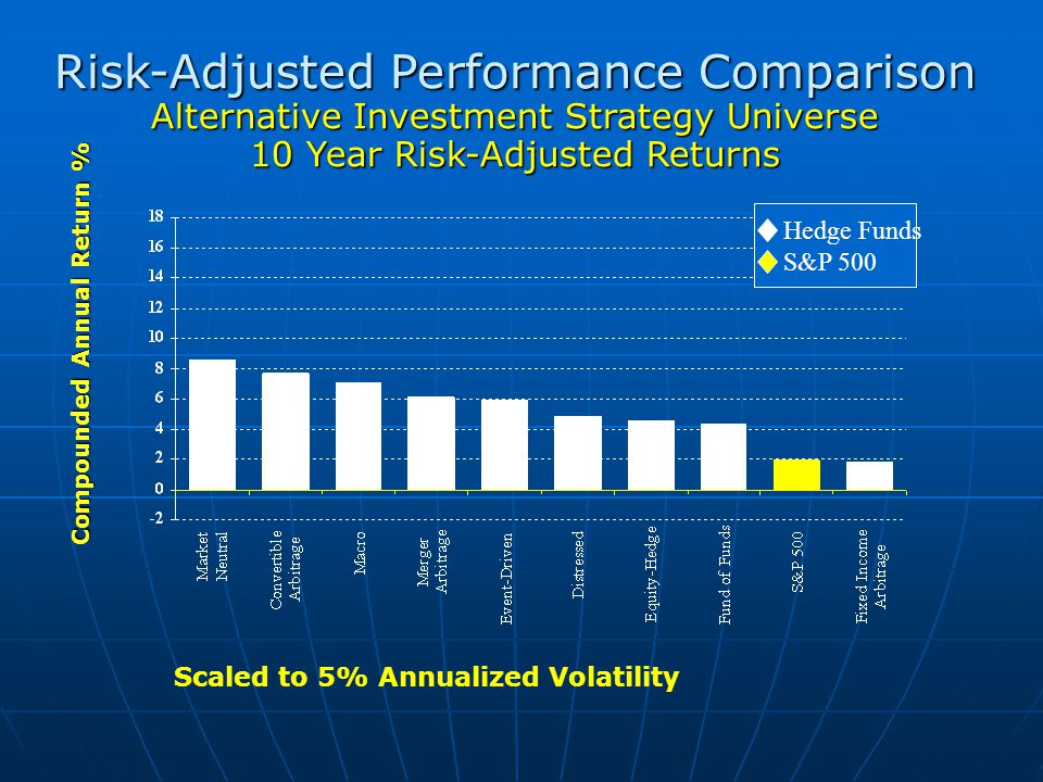 Risk-Adjusted Performance Comparison Alternative Investment Strategy Universe 10 Year Risk-Adjusted Returns Hedge Funds S&P 500 Compounded Annual Return % Scaled to 5% Annualized Volatility