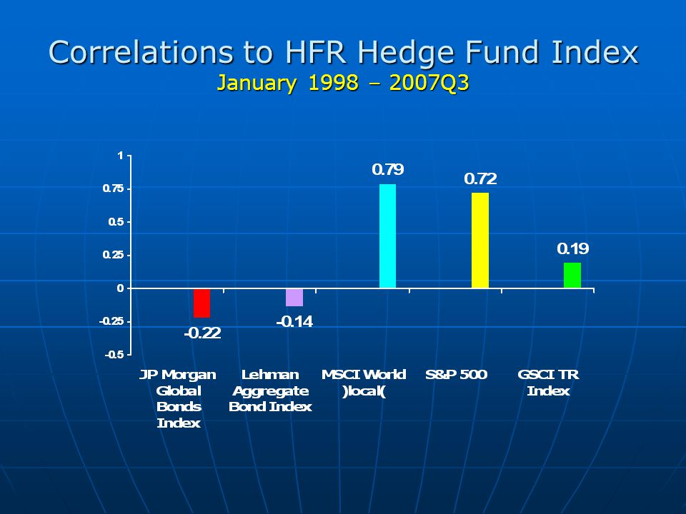 Correlations to HFR Hedge Fund Index January 1998 – 2007Q3