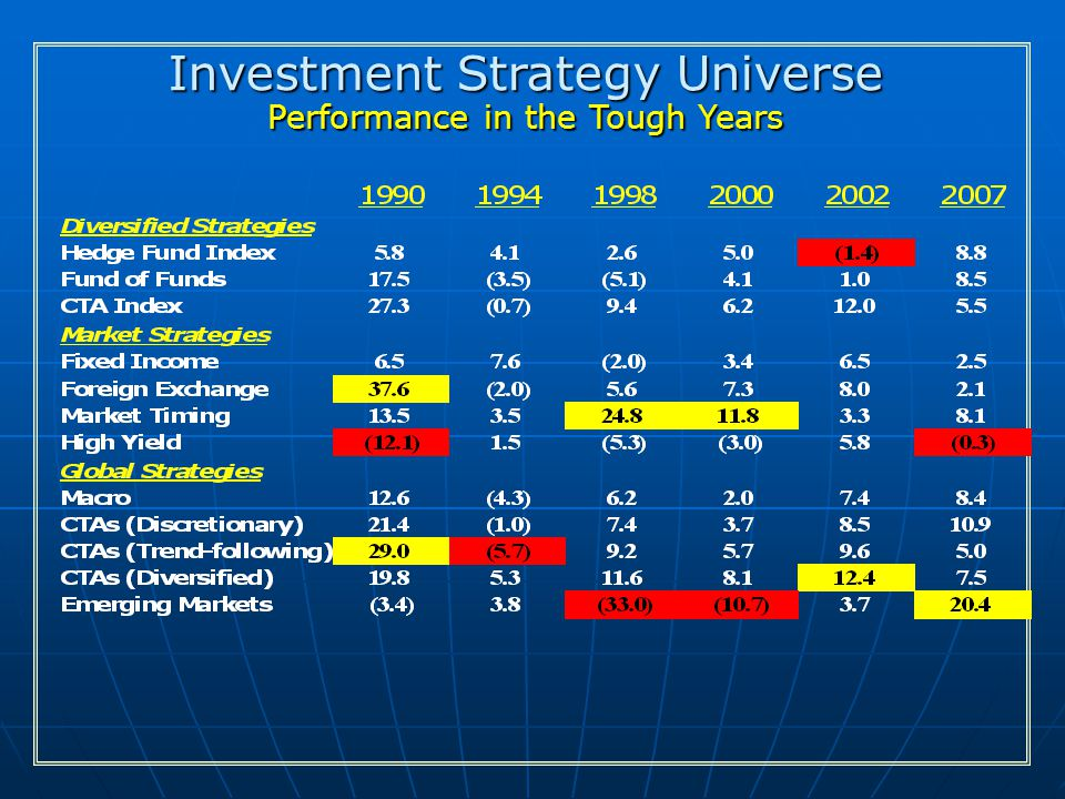 Investment Strategy Universe Performance in the Tough Years