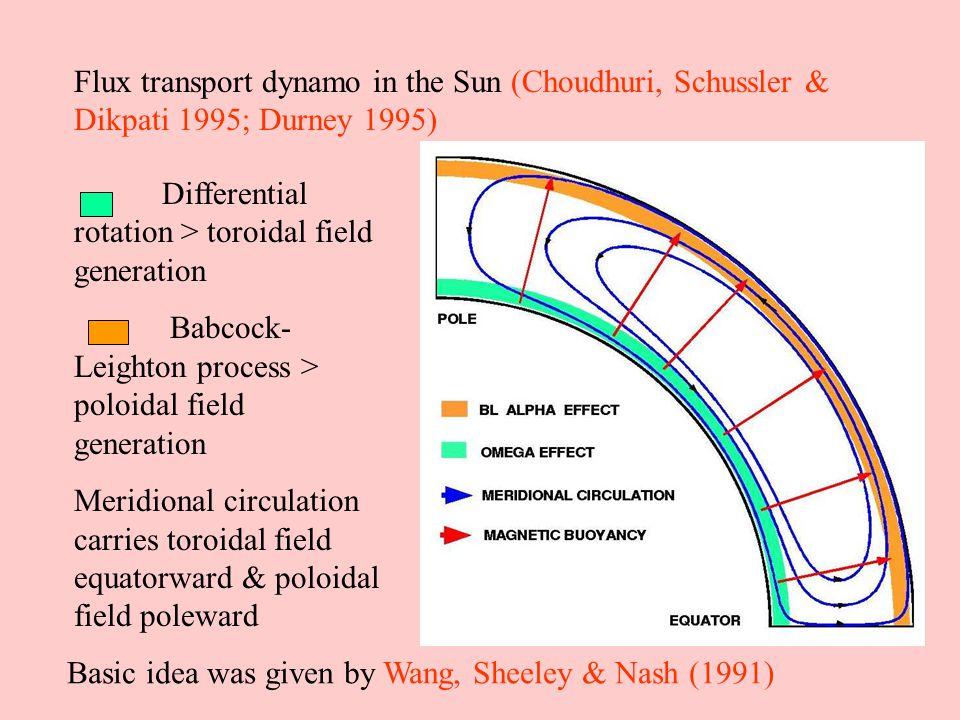 Flux transport dynamo in the Sun (Choudhuri, Schussler & Dikpati 1995; Durney 1995) Differential rotation > toroidal field generation Babcock- Leighton process > poloidal field generation Meridional circulation carries toroidal field equatorward & poloidal field poleward Basic idea was given by Wang, Sheeley & Nash (1991)