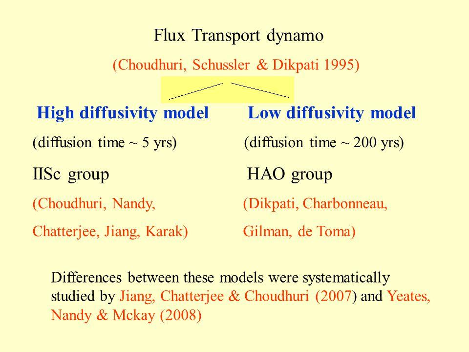 Flux Transport dynamo (Choudhuri, Schussler & Dikpati 1995) High diffusivity model Low diffusivity model (diffusion time ~ 5 yrs) (diffusion time ~ 200 yrs) IISc group HAO group (Choudhuri, Nandy, (Dikpati, Charbonneau, Chatterjee, Jiang, Karak) Gilman, de Toma) Differences between these models were systematically studied by Jiang, Chatterjee & Choudhuri (2007) and Yeates, Nandy & Mckay (2008)