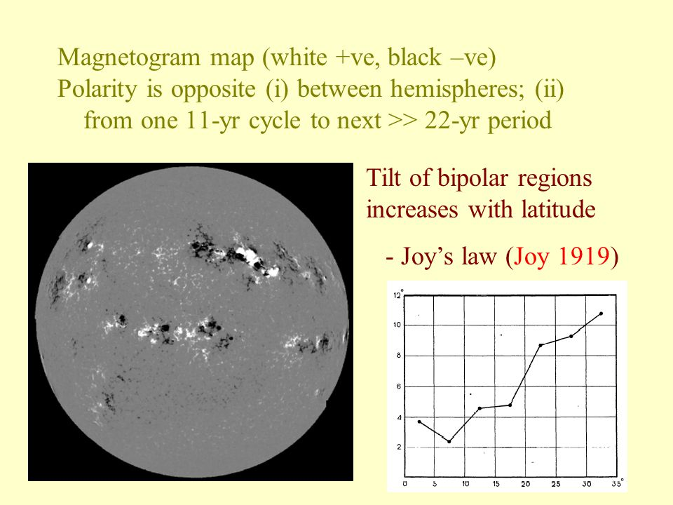 Magnetogram map (white +ve, black –ve) Polarity is opposite (i) between hemispheres; (ii) from one 11-yr cycle to next >> 22-yr period Tilt of bipolar regions increases with latitude - Joy's law (Joy 1919)
