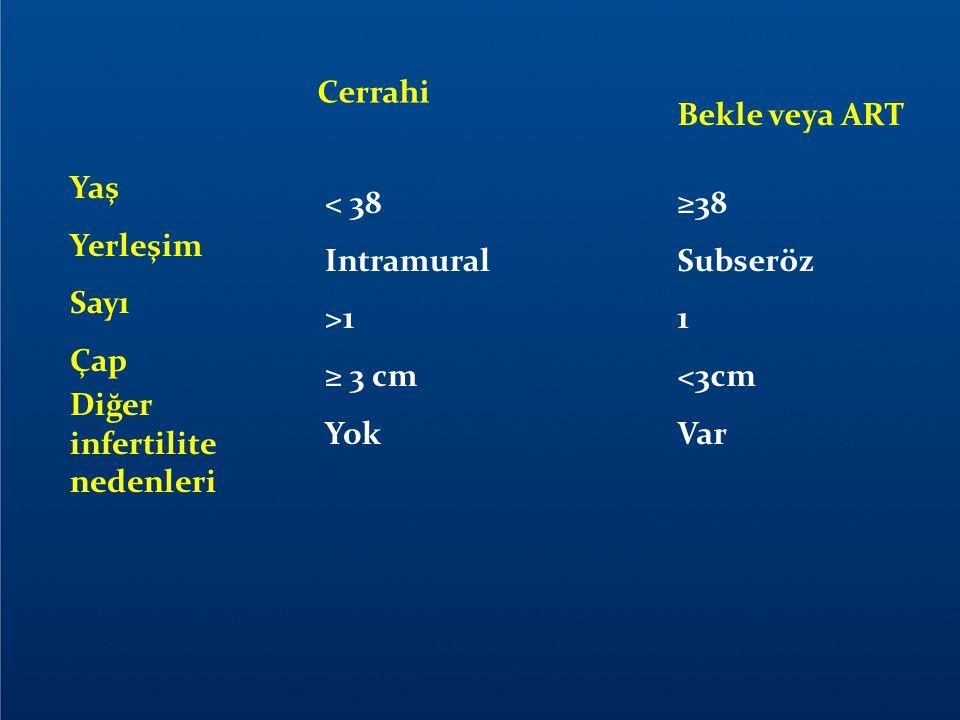 Yaş Yerleşim Sayı Çap Diğer infertilite nedenleri Cerrahi Bekle veya ART < 38 Intramural >1 ≥ 3 cm Yok ≥38 Subseröz 1 <3cm Var