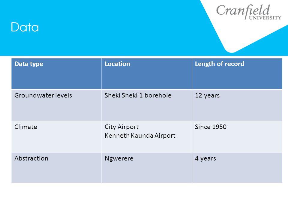Data Data typeLocationLength of record Groundwater levelsSheki Sheki 1 borehole12 years ClimateCity Airport Kenneth Kaunda Airport Since 1950 AbstractionNgwerere4 years Borehole commission datesLusakaSince 1960