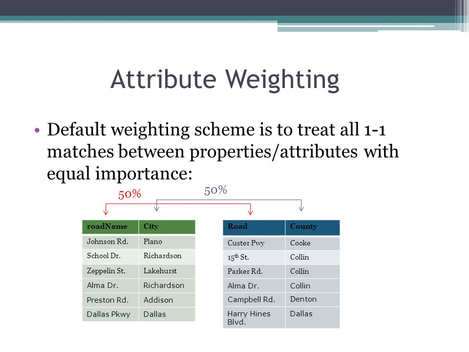 Attribute Weighting Default weighting scheme is to treat all 1-1 matches between properties/attributes with equal importance: roadNameCity Johnson Rd.Plano School Dr.Richardson Zeppelin St.Lakehurst Alma Dr.Richardson Preston Rd.Addison Dallas PkwyDallas RoadCounty Custer PwyCooke 15 th St.Collin Parker Rd.Collin Alma Dr.Collin Campbell Rd.