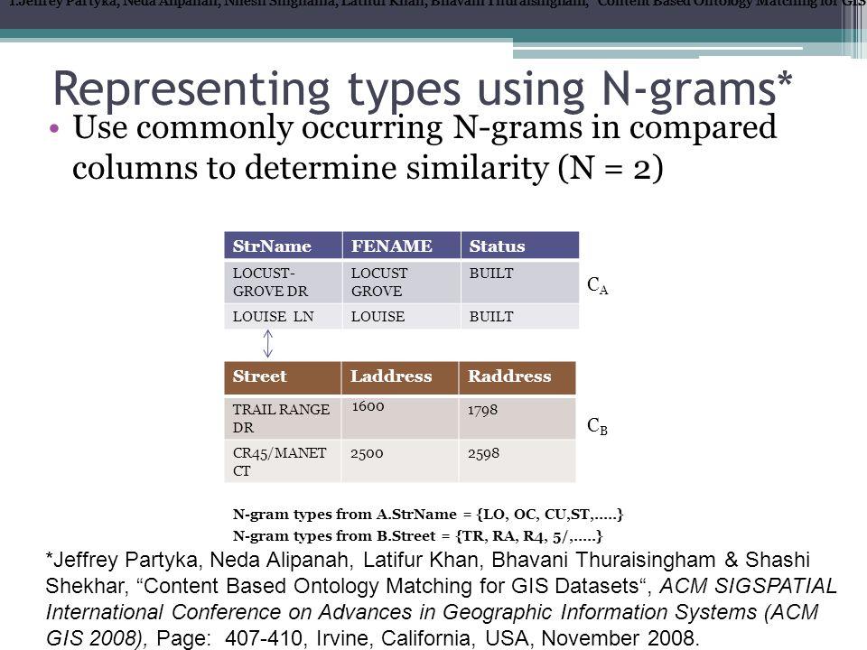 How do we measure N-gram similarity between columns.