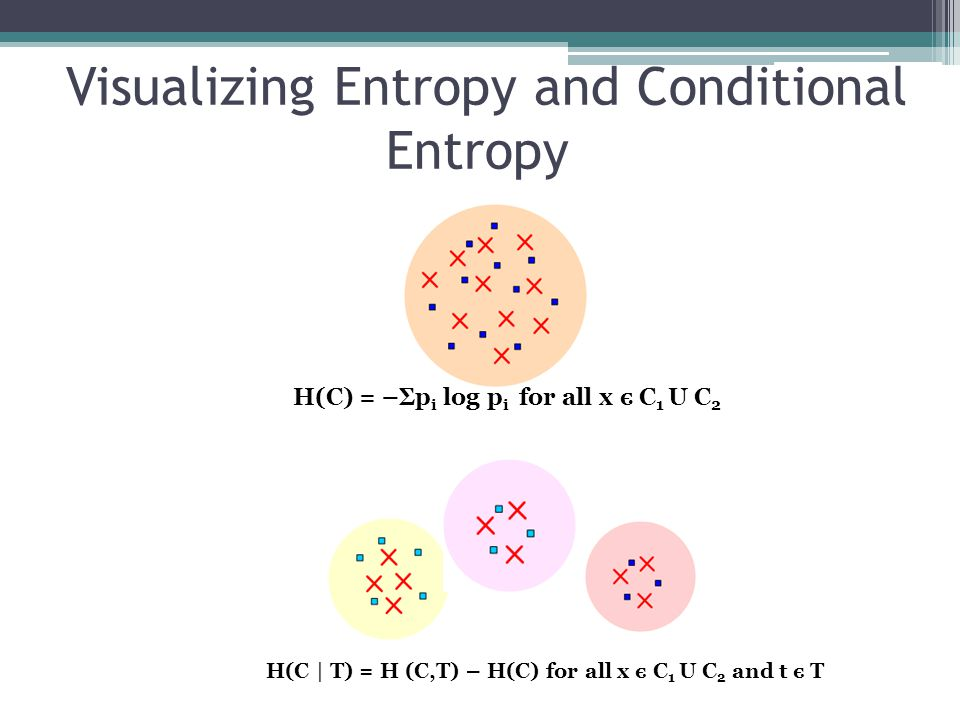 Visualizing Entropy and Conditional Entropy H(C) = –Σp i log p i for all x є C 1 U C 2 H(C | T) = H (C,T) – H(C) for all x є C 1 U C 2 and t є T