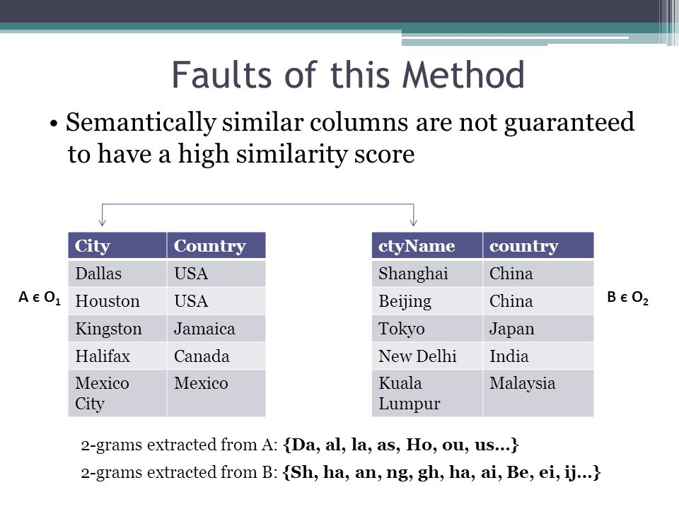 Faults of this Method Semantically similar columns are not guaranteed to have a high similarity score CityCountry DallasUSA HoustonUSA KingstonJamaica HalifaxCanada Mexico City Mexico ctyNamecountry ShanghaiChina BeijingChina TokyoJapan New DelhiIndia Kuala Lumpur Malaysia 2-grams extracted from A: {Da, al, la, as, Ho, ou, us…} A є O 1 B є O 2 2-grams extracted from B: {Sh, ha, an, ng, gh, ha, ai, Be, ei, ij…}