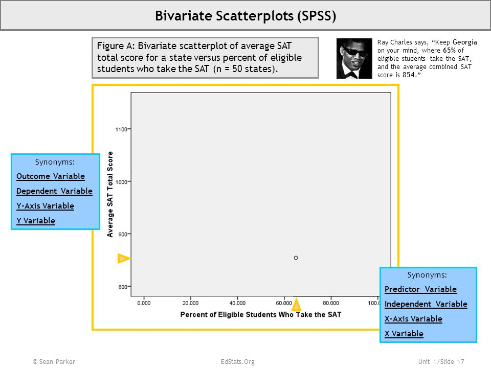 "Unit 1/Slide 17 © Sean Parker EdStats.Org Bivariate Scatterplots (SPSS) Ray Charles says, ""Keep Georgia on your mind, where 65% of eligible students t"