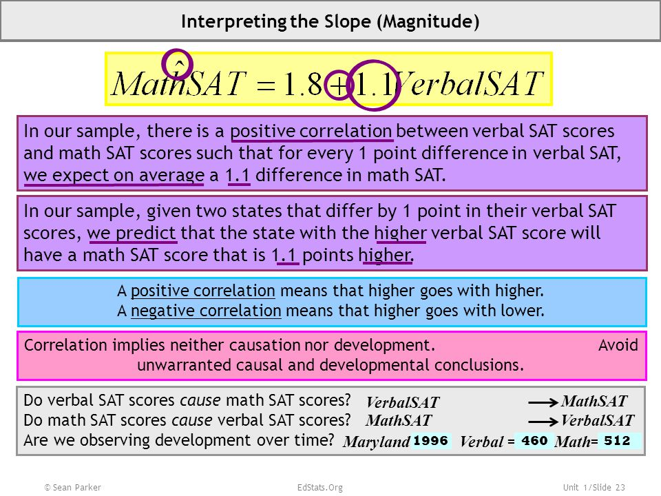 Unit 1/Slide 23 © Sean Parker EdStats.Org Interpreting the Slope (Magnitude) In our sample, there is a positive correlation between verbal SAT scores