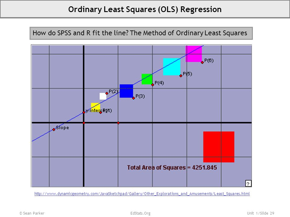 Unit 1/Slide 29 © Sean Parker EdStats.Org Ordinary Least Squares (OLS) Regression How do SPSS and R fit the line? The Method of Ordinary Least Squares
