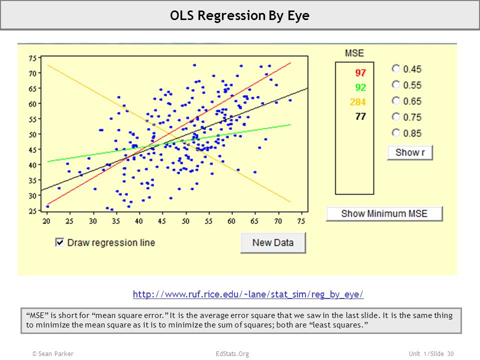 "Unit 1/Slide 30 © Sean Parker EdStats.Org OLS Regression By Eye http://www.ruf.rice.edu/~lane/stat_sim/reg_by_eye/ ""MSE"" is short for ""mean square err"