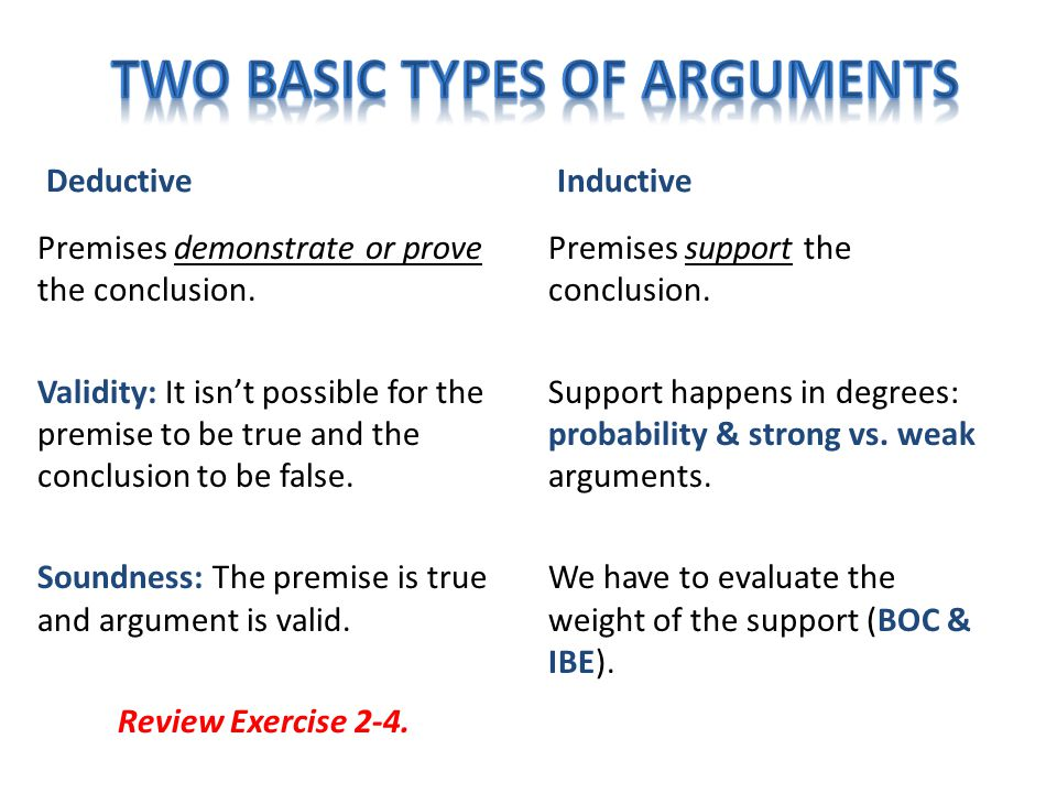 Deductive Premises demonstrate or prove the conclusion. Validity: It isn't possible for the premise to be true and the conclusion to be false. Soundne