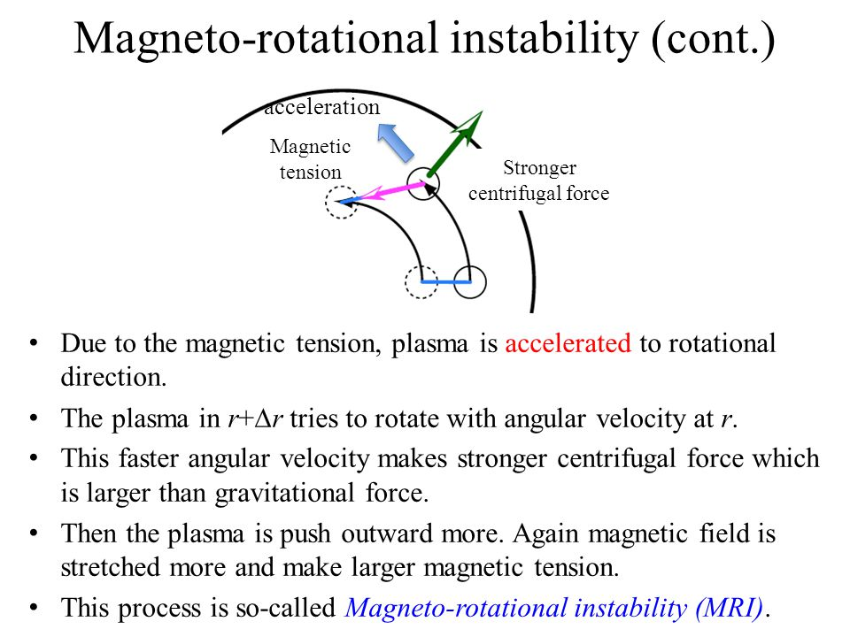 Magneto-rotational instability (cont.) Due to the magnetic tension, plasma is accelerated to rotational direction.