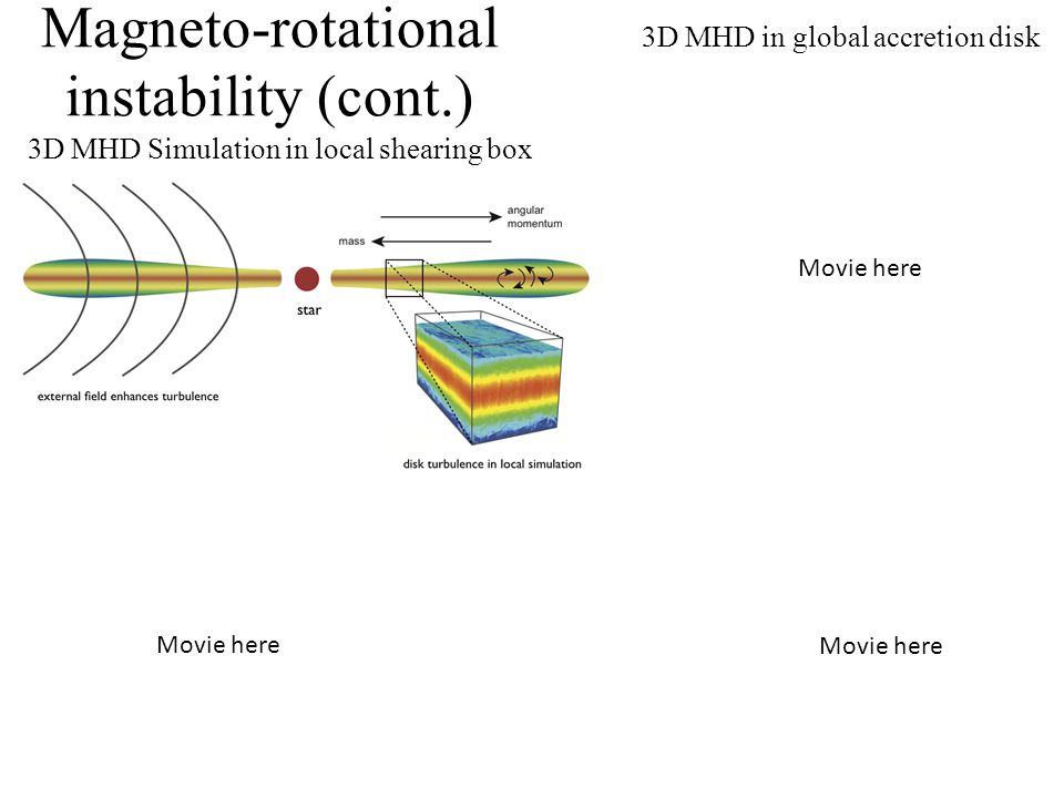 Magneto-rotational instability (cont.) 3D MHD Simulation in local shearing box 3D MHD in global accretion disk Movie here