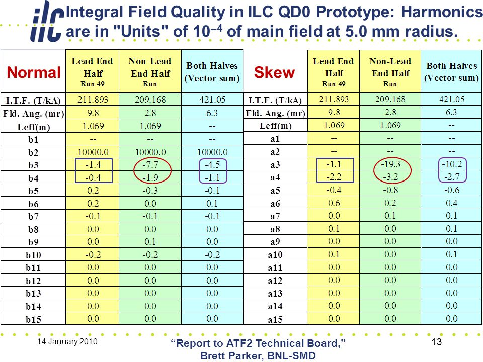 Integral Field Quality in ILC QD0 Prototype: Harmonics are in Units of 10 –4 of main field at 5.0 mm radius.