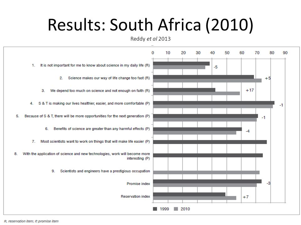 Results: South Africa (2010) Reddy et al 2013