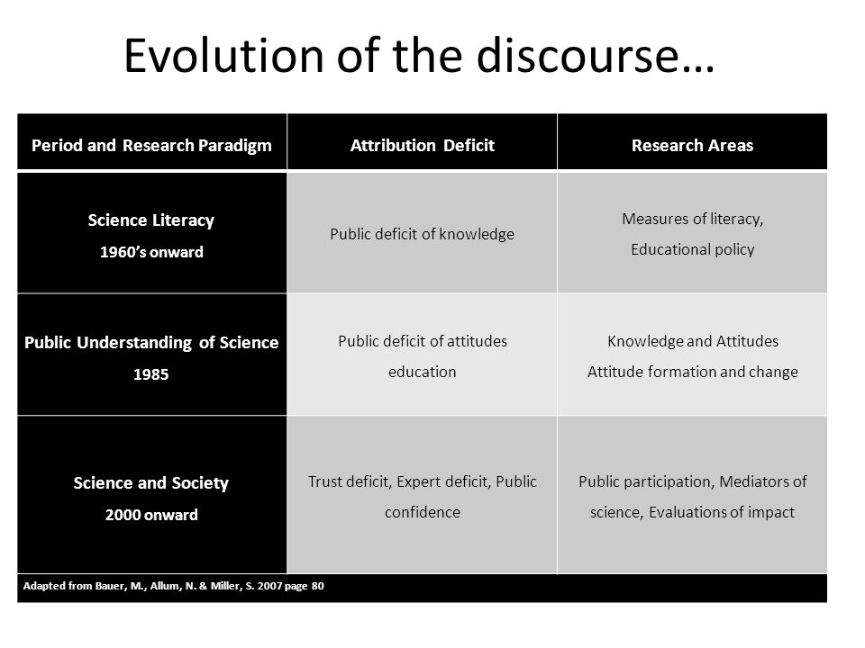 Evolution of the discourse… Period and Research ParadigmAttribution DeficitResearch Areas Science Literacy 1960's onward Public deficit of knowledge Measures of literacy, Educational policy Public Understanding of Science 1985 Public deficit of attitudes education Knowledge and Attitudes Attitude formation and change Science and Society 2000 onward Trust deficit, Expert deficit, Public confidence Public participation, Mediators of science, Evaluations of impact Adapted from Bauer, M., Allum, N.