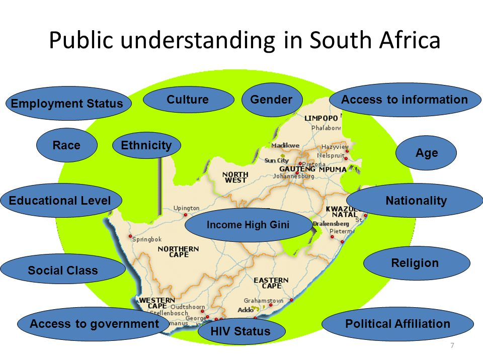 Public understanding in South Africa 7 Political AffiliationNationalityEmployment Status Access to governmentAccess to information Educational LevelRaceGender Income High Gini Age Ethnicity HIV Status Culture Religion Social Class