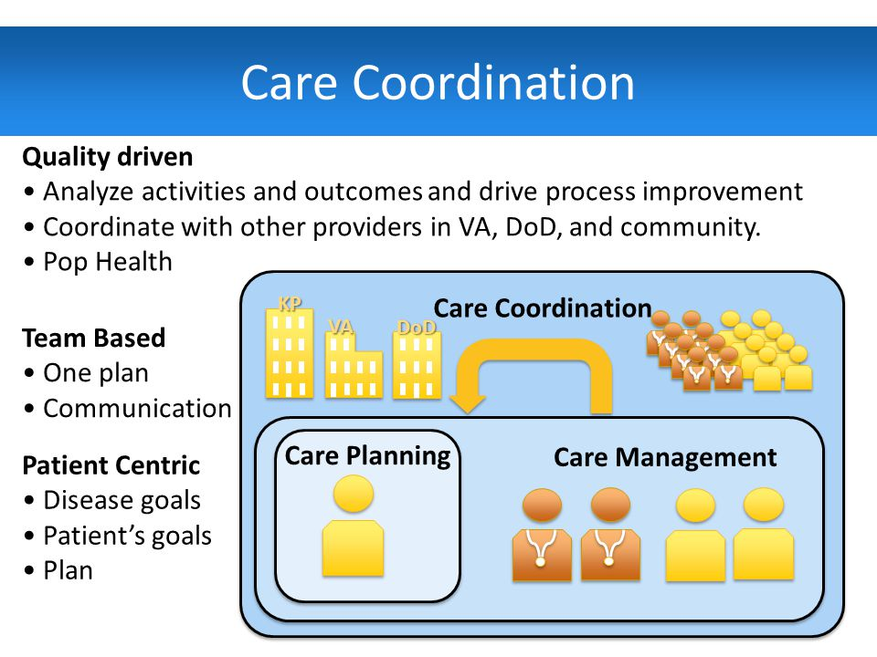 4 Care Coordination KP VA DoD Care Management Patient Centric Disease goals Patient's goals Plan Team Based One plan Communication Quality driven Analyze activities and outcomes and drive process improvement Coordinate with other providers in VA, DoD, and community.