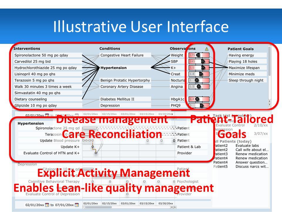 Illustrative User Interface Patient-centric, Team-based, Quality-driven6 Disease management Care Reconciliation Patient-Tailored Goals Explicit Activity Management Enables Lean-like quality management