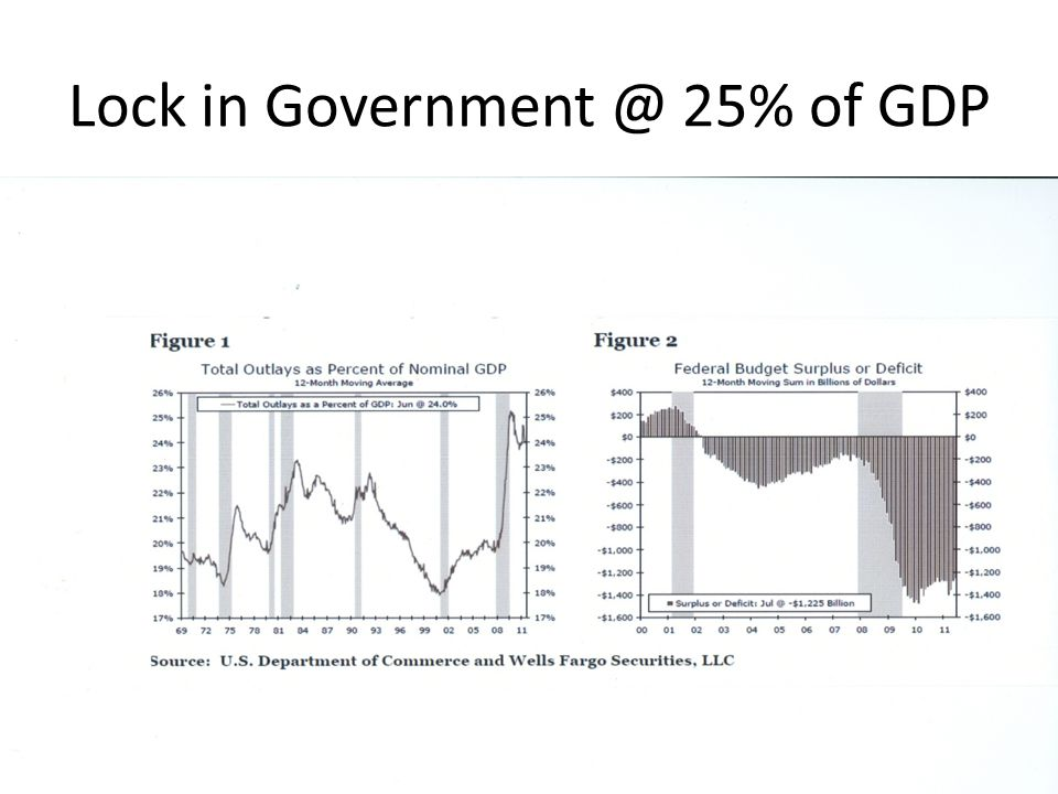 Lock in Government @ 25% of GDP