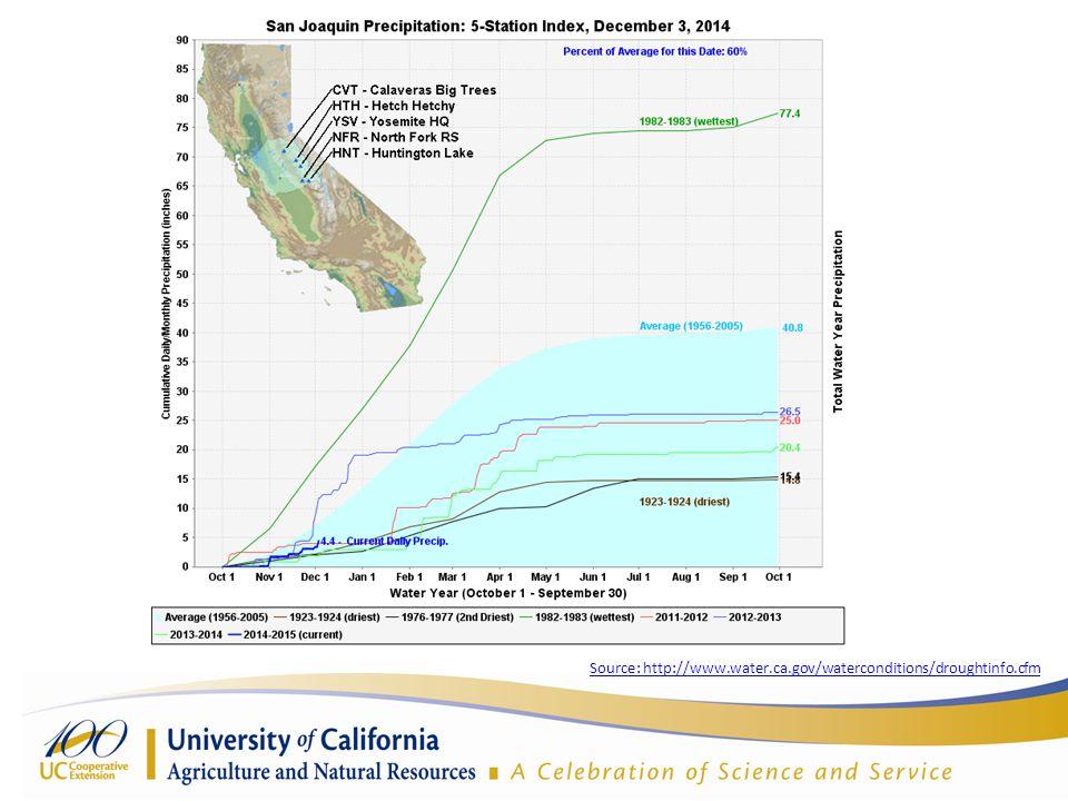 Source: http://www.water.ca.gov/waterconditions/droughtinfo.cfm